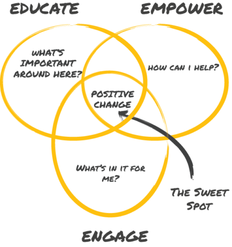 Educate, Empower and Engage Venn Diagram